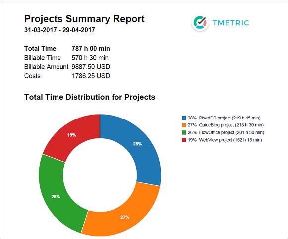 exportable pdf charts